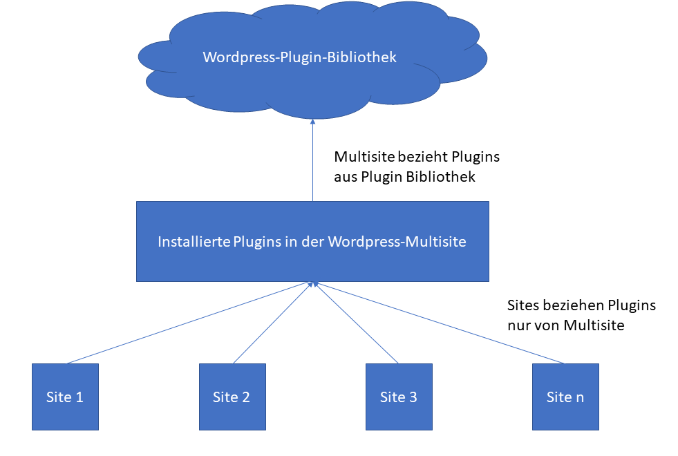 Schematische Darstellung des Bezugs der Plugins in Multisite-Netzwerken in WordPress. Eine Site im Netzwerk kann nur Plugins beziehen, die im Netzwerk installiert sind. Die Plugins im Netzwerk werden in der Regel aus der WordPress-Plugin-Bibliothek bezogen oder per ZIP-Datei hochgeladen.